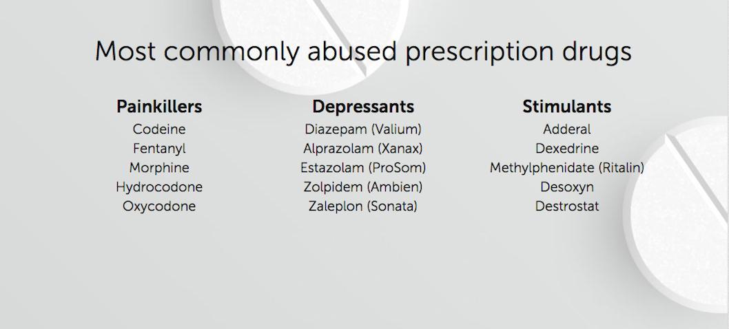 Prescription Drugs | Drug Free Kids Canada